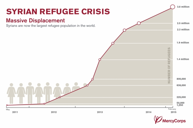 Syrian Refugee Crisis Syrian Refugee Statistics. Image Courtesy of mercycorps.org.
