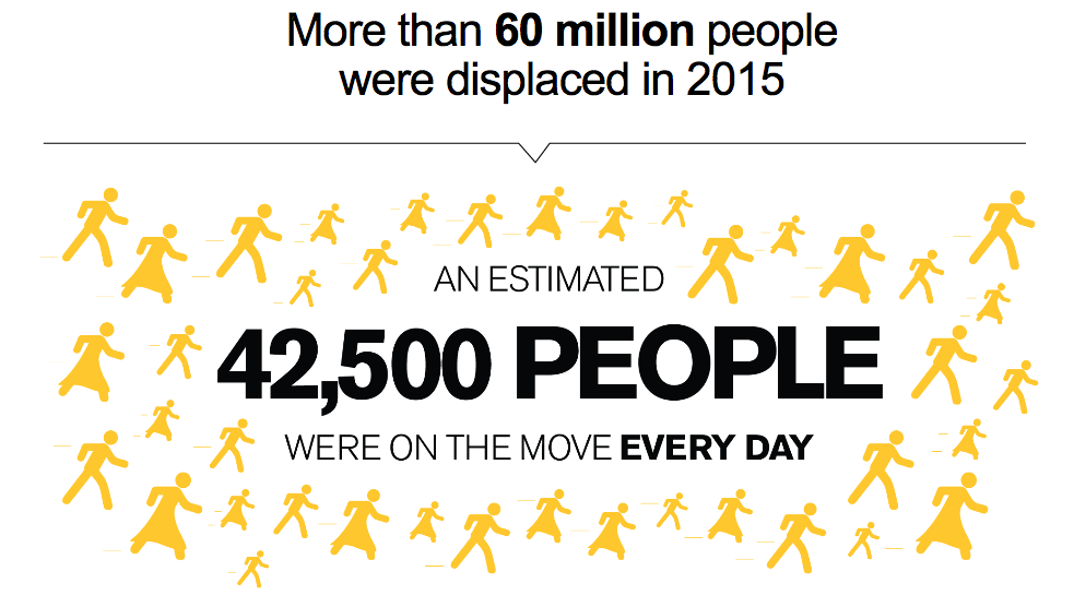 Displaced population statistics. Image Courtesy of www.rescue.org.