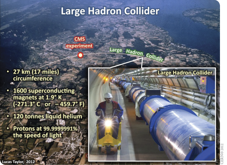 Size & power of the LHC. Image courtesy of disclose.tv